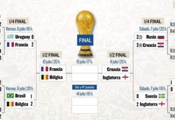 Así quedan las semifinales del Mundial de Rusia 2018