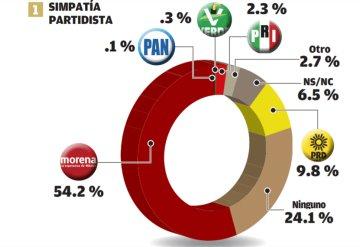 Candidatos de Morena dominan La Chontalpa